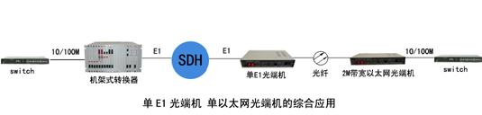 光Modem(光猫)典型组网方案: