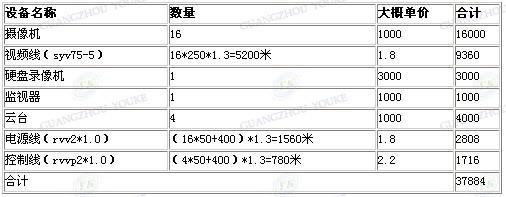 从安防监控方案看视频光端机的价格
